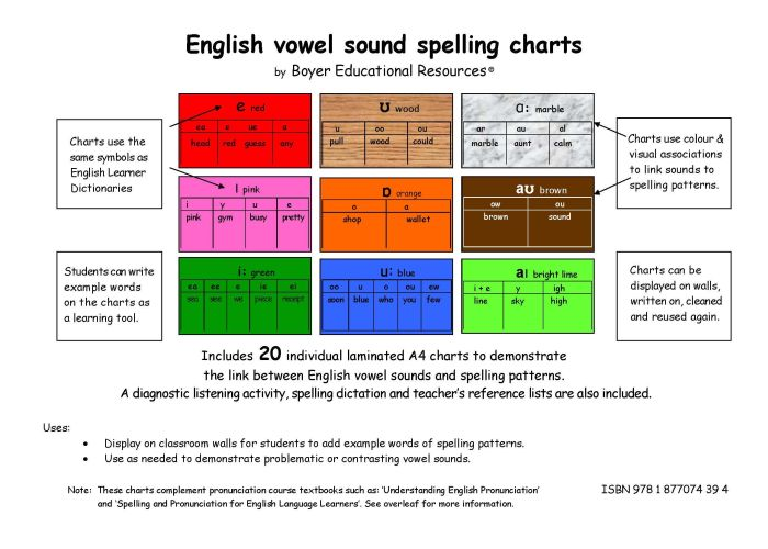 English_Vowel_Sound_Spelling_Charts_-_20_x_A4_charts_ISBN_978177074394